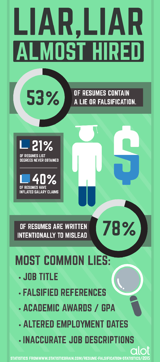 Almost Hired: Why You Shouldn't Lie on Your Resume